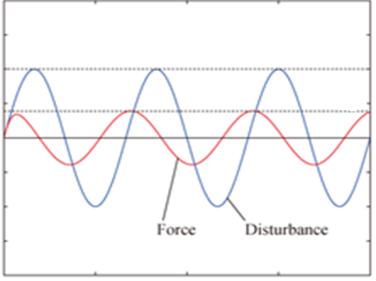 Устойчивость к внешней вибрации